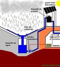 Rain Barrel System, Earthship Home, Rainwater Harvesting, Eco Friendly House, Go Green, Garden Design, Architecture Design, Technology, Crafts