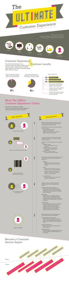 Infographic: The ultimate customer experience. Make every connection with your customer a great experience and work to satisfy customer needs