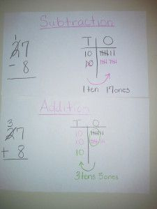 Teaching Inverse Operations to Challenging Learners - IgnitED