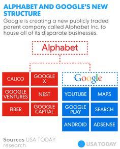 Google creates company Alphabet, names new CEO