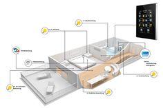 Licht, Heizung, Klima, Präsenzerkennung: komfortable, energieeffiziente und kostengünstige Hotelzimmersteuerung mit Zennio!