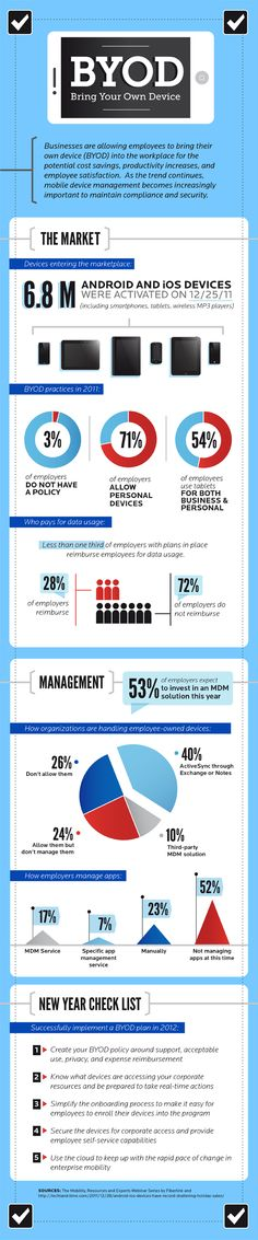 BYOD (Bring Your Own Device): Employee-Owned Devices in the Workplace Statistics and Checklist