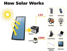 - Browsing for top solar batteries for your solar product? Cheap solar batteries available for sale at: onlinesolarpowerpanels.com