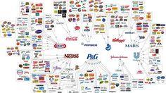 Ces dix grands groupes qui contrôlentla consommation mondiale