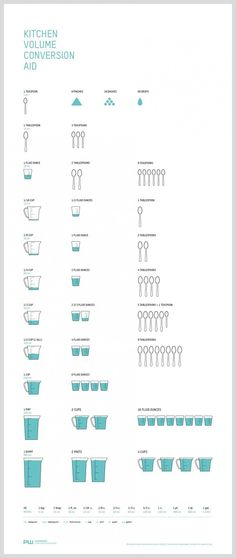 For volumetric conversions. | 27 Diagrams That Will Make You A Better Cook