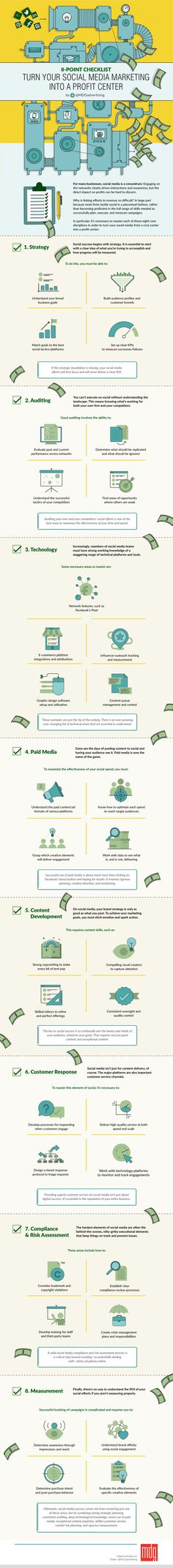 8-Point Checklist: Turn Your Social Media Marketing Into a Profit Center #Infographic #Marketing #SocialMedia