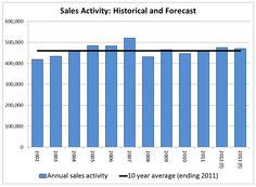 CREA Updates Resale Housing Market