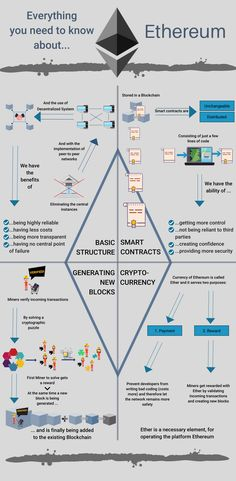 What is Ethereum? Ethereum Explained Simply Nirolution - Cryptocurrency - Ideas of Cryptocurrency - [Infographic] Most people mistakenly think Ethereum is a cryptocurrency but it is not. Here is an infographic that shows what Ethereum actually is about. Technology Posters, Digital Technology, New Technology, Bitcoin Mining Pool, Bitcoin Mining Hardware, Hard Ware, Trading Quotes, Cryptocurrency Trading, Bitcoin Cryptocurrency