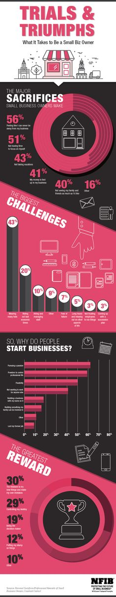 Infographic: The Best (and Worst) Parts of Being a Small Biz Owner | NFIB