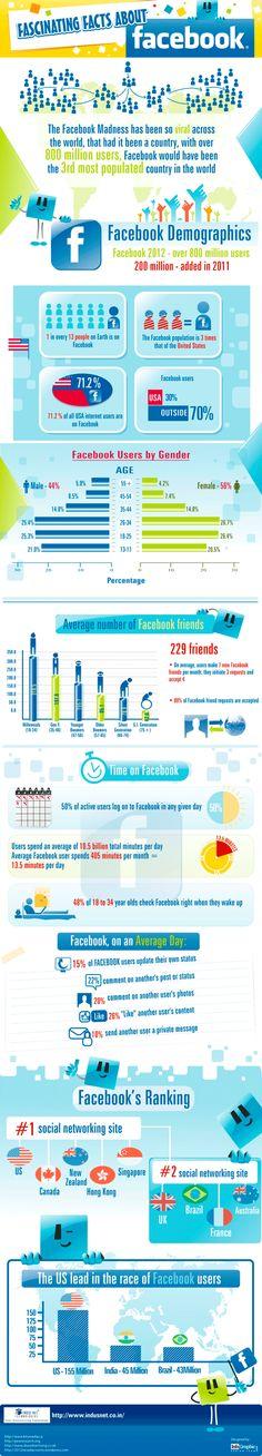 Datos de #Facebook: Demografía, hábitos y el impacto real que tiene la red social. #infografía  Jorge Gómez