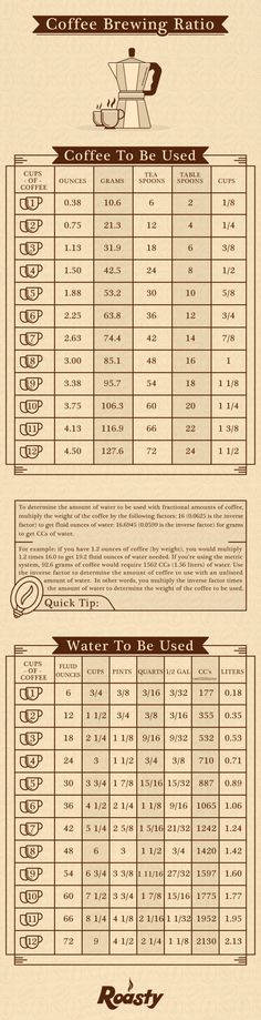 This is just a starting guide, play with you gramage if you can, get different results, taste different coffee at different grind and gram levels. Play