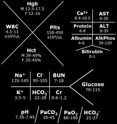 Lab values! Med student things for your iphone lockscreen. Nursing Labs, Nursing School Tips, Nursing Notes, Nursing Schools, Icu Nursing, Nursing Degree, Nursing Lab Values, Sbar Nursing, Nursing Profession