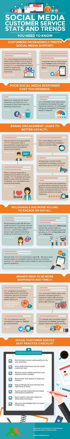 Are you still ignoring your customers on social? This infographic highlights social media customer service stats and trends marketers need to be aware of. Social Media Tips, Social Media Marketing, Digital Marketing, Customer Experience, Customer Service, Twitter For Business, Business Tips, Information Literacy, Job Search Tips