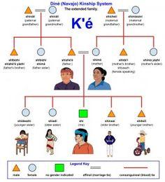 navajo clans names | Diné (Navajo) Kinship System