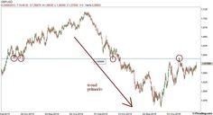 Cable: il trend primario è short - Materie Prime - Commoditiestrading