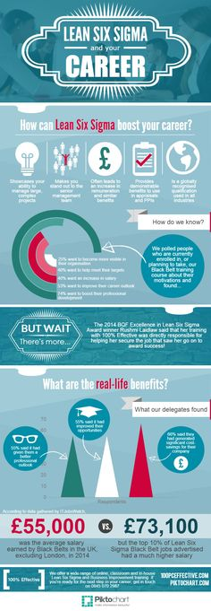 411 best Business Analyst images on Pinterest | Project management ...