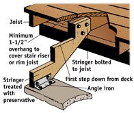 The stringer can be bolted to the end of the joist so the first step is one step below the surface of the deck. At the landing pad, the stri...