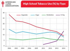 E-Cigarettes Are Now More Popular With Young People Than Regular Cigarettes
