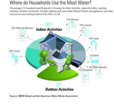 We're does your house use the most water?  Tis might help you save.