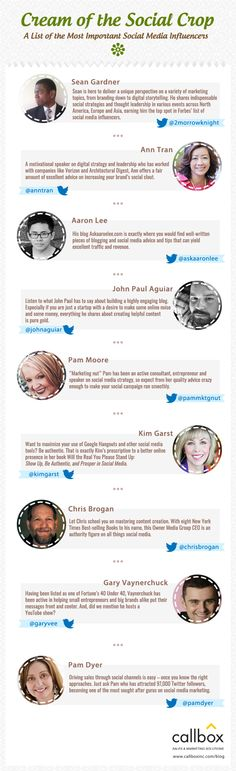 Take time to learn from these social media influencers and get an idea on how you can transform your social media accounts into apt lead generation tools. Social Media List, Twitter Tips, Social Media Influencer, Lead Generation, Content Marketing, Photoshop, Graphic Design, Natural Building, Strategic Planning