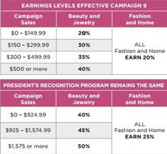 What Do Avon Representatives Earn?    What Do Avon Representatives Earn?  Did you know that Avon Representatives earn on every dollar sold? See the chart below You sell $1 you earn 20%!! You sell $700 you earn 40%!! Did you know that as an Avon representative you get a FREE ONLINE STORE with Avon! And wait.....it gets better........You make the same through online sales as you do through brochure sales so you can make money right away!  Join Avon today for ONLY $25 and start earning…