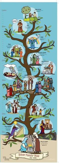 Bible Story Map - Bible Map, Bible Stories, Kids Bible Stories