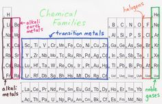Group 1 alkali metals group 7 halogens group 0 noble gases in this section i am going to talk about chemical families the red section is urtaz Images
