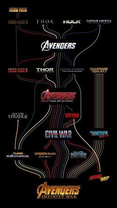 MCU character timeline (via r/MarvelStudios) | FANDOM