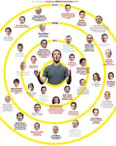 Zuckerberg's Social Graph