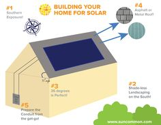 SunCommon Home Info Graphic  - Great tips on Building your home for Solar.
