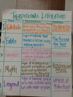 Traditional Literature types - a fabulous breakdown of what differentiates the different types of literature. Reading Genres, Reading Lessons, Reading Skills, Teaching Reading, Reading Activities, Poetry Lessons, Teaching Literature, Kindergarten Writing, Guided Reading