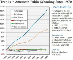 The Failure of Public Schooling in One Chart | Daniel J. Mitchell -- You don't get better results by pouring more money into the government's education monopoly.