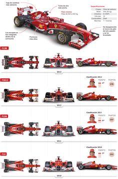 Novedades del nuevo Ferrari F138 y repaso de todos los coches que ha conducido Fernando Alonso en la escudería italiana.