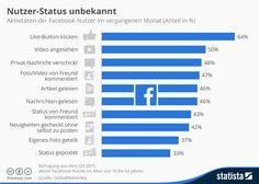 #Infografik: die beliebtesten #Facebook Interaktionen via @statista_com