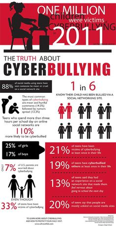 Infographic: The Truth About Cyberbullying. Think you don't need to monitor your child's online activity? These statistics might change your mind. Stop Bullying, Anti Bullying, Bullying Quotes, Bullying Lessons, Cyber Bullying Poster, Cyber Bullying Facts, Bullying Statistics, Bullying Activities, Family Activities