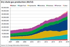 Methane Production b