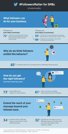 What Twitter Followers can Do For SMB's