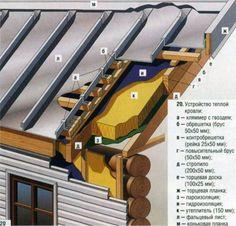 Оригинальная кровля и дизайнерские крыши: Как правильно провести утепление крыши…
