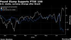 Bruised Pound Makes U.K. Megacap Profits Look a Whole Lot Better.
