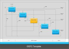 There are many types of IDEF diagrams including IDEF0, IDEF1, IDEF1X, IDEF2, IDEF3, IDEF4, IDEF5, IDEF6, IDEF7, IDEF8, IDEF9, IDEF10, IDEF11, IDEF12, IDEF13 and IDEF14. The example is an IDEF2 template drawn via Edraw software.