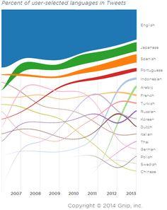 Languages of tweets: 1 English 2 Japanese 3 Spanish 4 Portuguese 5 Indonesian 6 Arabic 7 French 8 Turkish 9 Russian