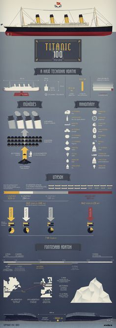 Titanic's tragedy – anniversary infographics Titanic History, Rms Titanic, Titanic Boat, Titanic Ship, Titanic Artifacts, Creative Infographic, Fun Facts, The 100, Cool Stuff