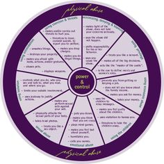 Emotional Power and Control Wheel