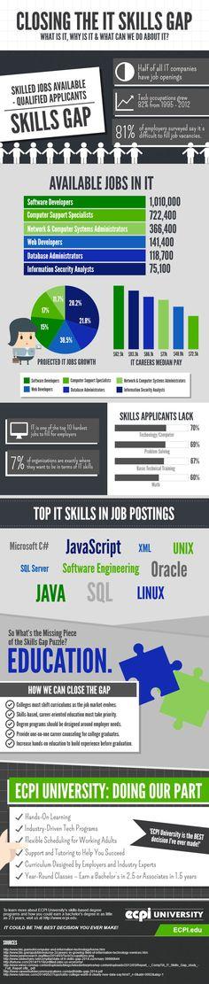 Closing the IT Skills Gap