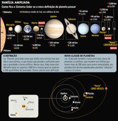 Tudo sobre astronomia