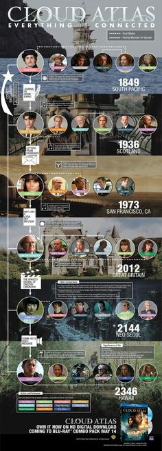 Cloud Atlas also has amazing themes of love & revolution - just like 1886 does!
