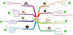 8 Quality Management Principles - Free Mind Map Download