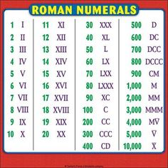 Roman Numerals Chart: Reference Page for Students Naturwissenschaft Roman Numerals Chart, Numbers In Roman Numerals, Math Folders, Spelling Rules, Grammar Rules, Math Charts, Math Vocabulary, Math Formulas, Math Journals