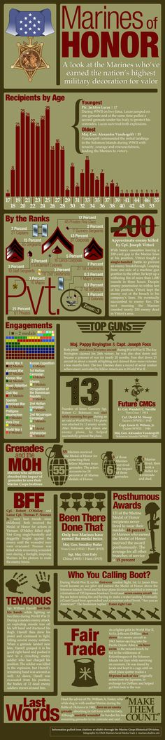 All the information you need about Marines who've earned the Medal of Honor.