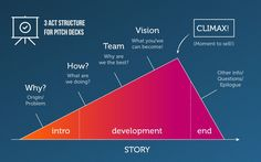 Image result for elevator pitch structure